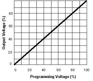 hp-graph